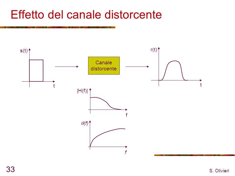 S. Olivieri 33 Effetto del canale distorcente Canale distorcente s(t) t t r(t)  H(f)  f f (f)