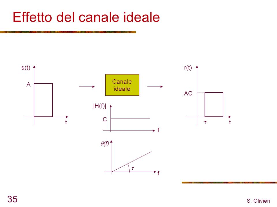 S. Olivieri 35 Effetto del canale ideale Canale ideale s(t) t r(t) t A AC C |H(f)| f f (f)