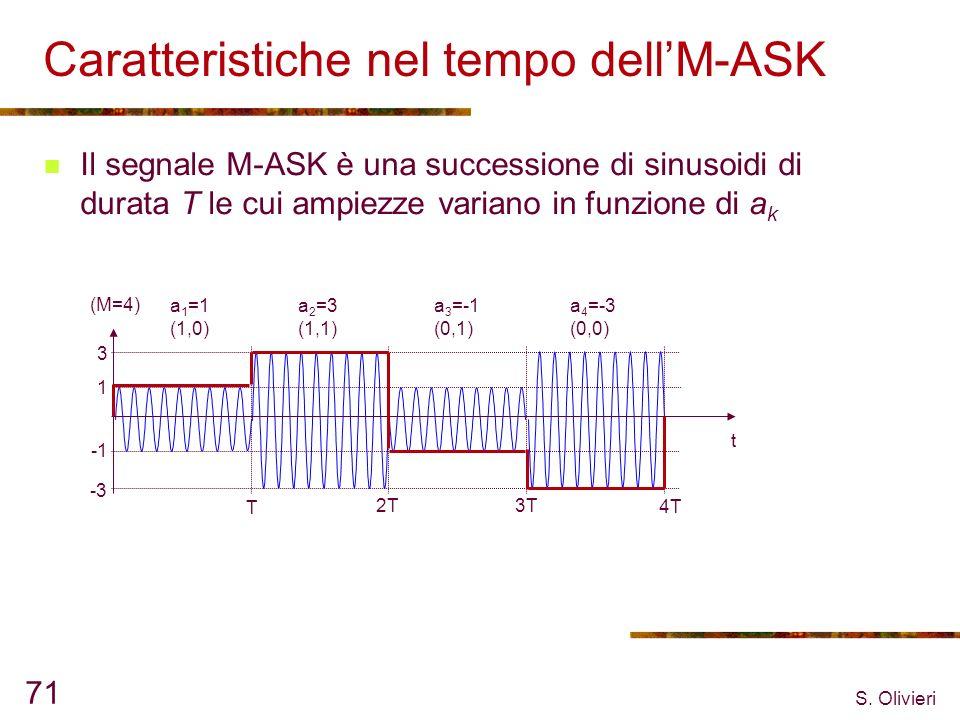 S. Olivieri 71 Caratteristiche nel tempo dellM-ASK Il segnale M-ASK è una successione di sinusoidi di durata T le cui ampiezze variano in funzione di
