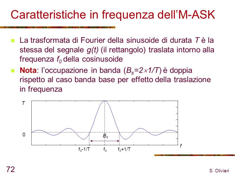 S. Olivieri 72 Caratteristiche in frequenza dellM-ASK La trasformata di Fourier della sinusoide di durata T è la stessa del segnale g(t) (il rettangol
