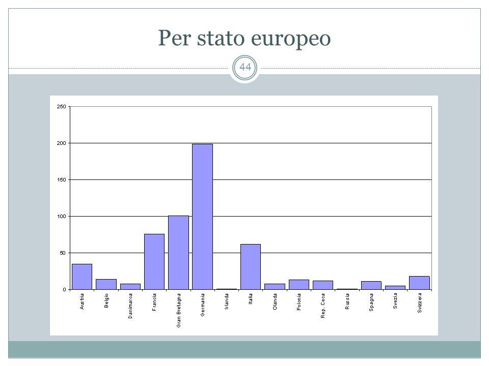 Per stato europeo 44
