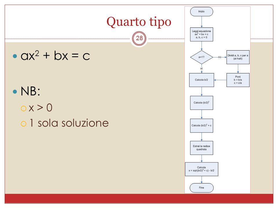 Quarto tipo 28 ax 2 + bx = c NB: x > 0 1 sola soluzione