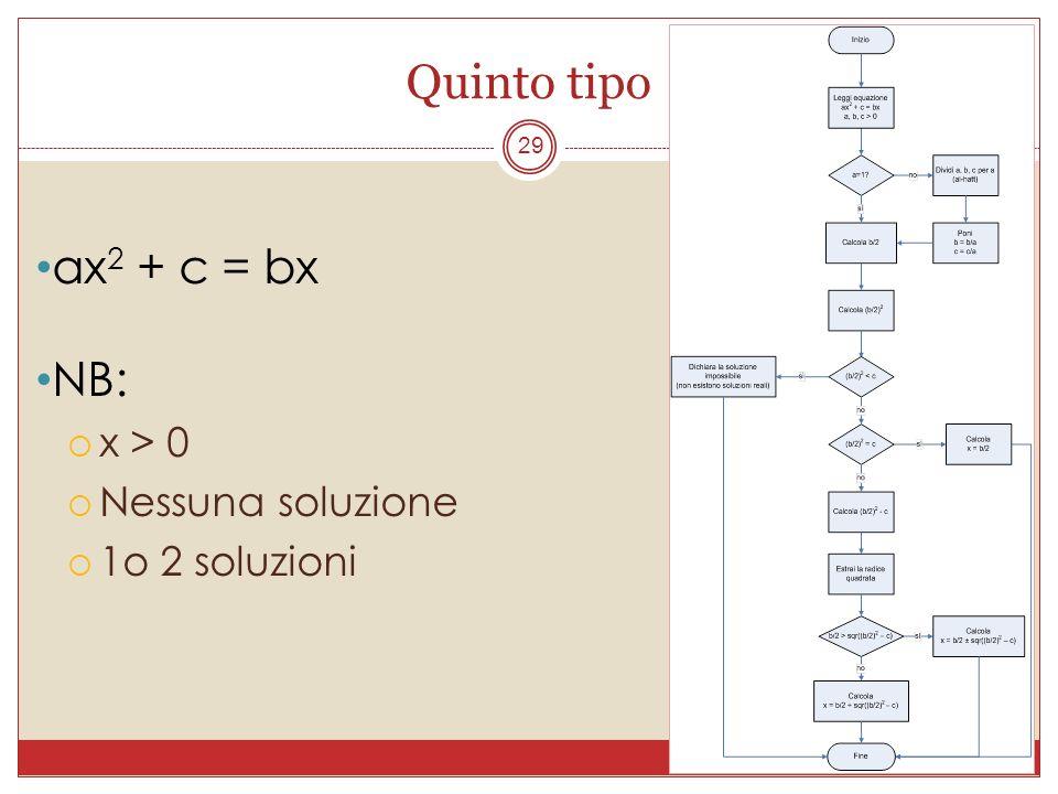 Quinto tipo 29 ax 2 + c = bx NB: x > 0 Nessuna soluzione 1o 2 soluzioni