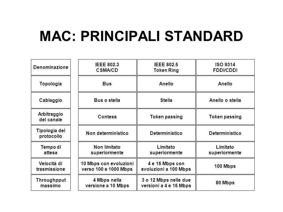 MAC: PRINCIPALI STANDARD Denominazione Topologia Cablaggio Arbitraggio del canale Tipologia del protocollo Tempo di attesa Velocità di trasmissione Th