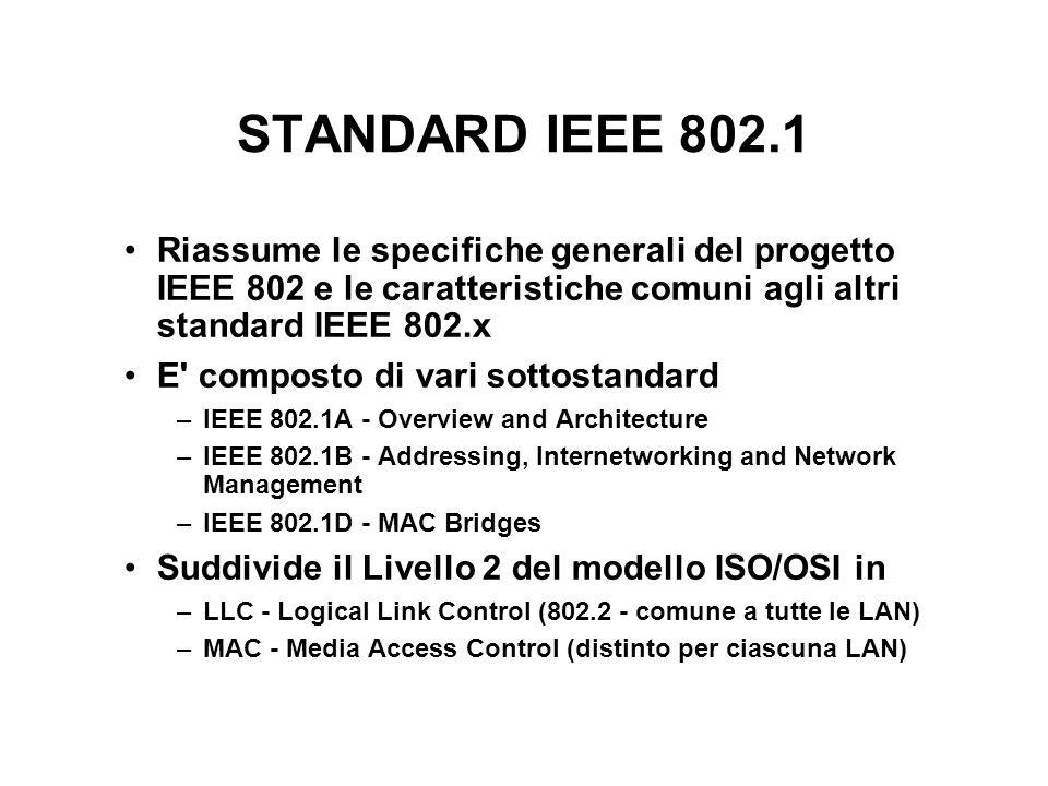STANDARD IEEE 802.1 Riassume le specifiche generali del progetto IEEE 802 e le caratteristiche comuni agli altri standard IEEE 802.x E composto di vari sottostandard –IEEE 802.1A - Overview and Architecture –IEEE 802.1B - Addressing, Internetworking and Network Management –IEEE 802.1D - MAC Bridges Suddivide il Livello 2 del modello ISO/OSI in –LLC - Logical Link Control (802.2 - comune a tutte le LAN) –MAC - Media Access Control (distinto per ciascuna LAN)