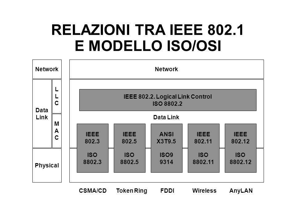 RELAZIONI TRA IEEE 802.1 E MODELLO ISO/OSI Network Data Link IEEE 802.2.
