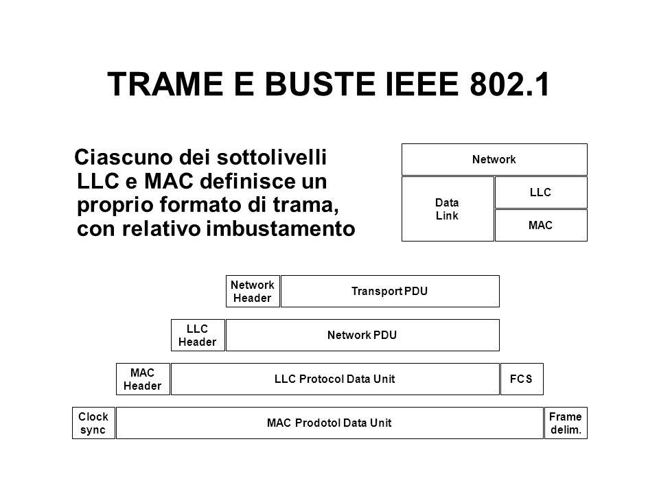 TRAME E BUSTE IEEE 802.1 Network Data Link LLC MAC Header LLC Protocol Data Unit Clock sync Frame delim.