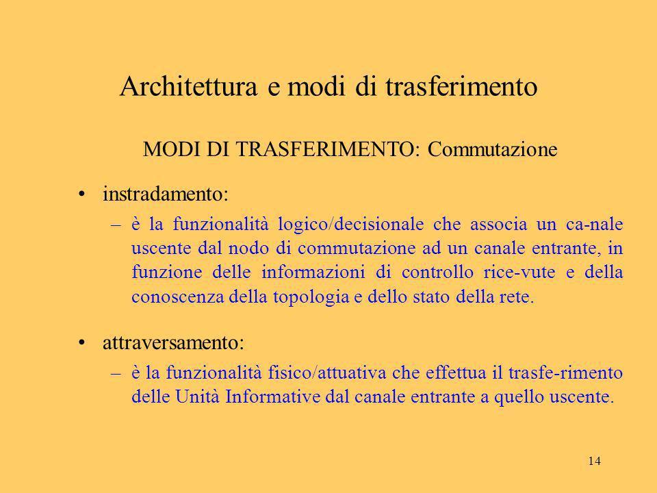 14 Architettura e modi di trasferimento MODI DI TRASFERIMENTO: Commutazione instradamento: –è la funzionalità logico/decisionale che associa un ca-nal