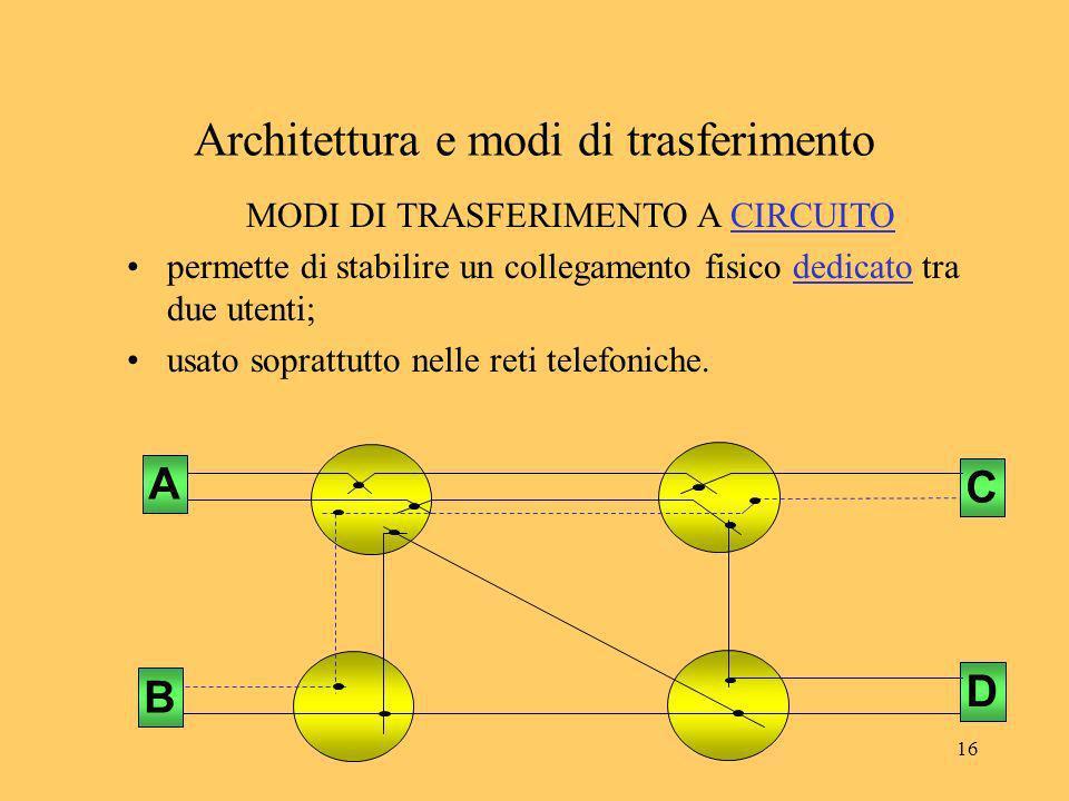 16 Architettura e modi di trasferimento C D A B MODI DI TRASFERIMENTO A CIRCUITO permette di stabilire un collegamento fisico dedicato tra due utenti;