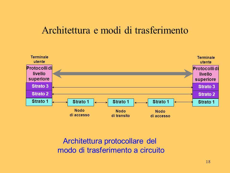 18 Architettura e modi di trasferimento Strato 1 PHY Strato 2 Utente Terminale utente Protocolli di livello superiore Strato 1 Strato 3 Strato 1 PHY S