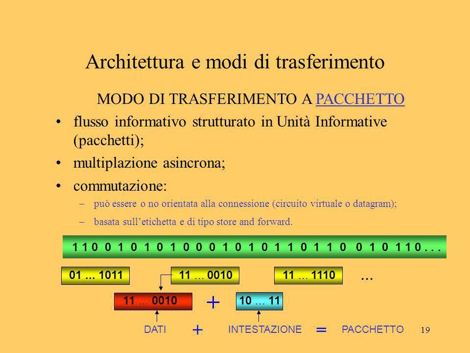 19 Architettura e modi di trasferimento MODO DI TRASFERIMENTO A PACCHETTO flusso informativo strutturato in Unità Informative (pacchetti); multiplazio