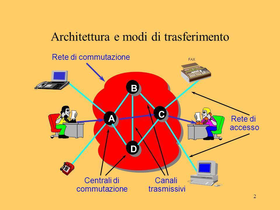 3 Architettura e modi di trasferimento RETE DI ACCESSO E linsieme di infrastrutture necessarie per il colle- gamento degli utenti alle centrali.