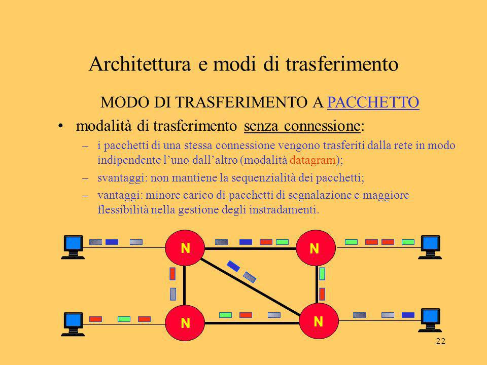 22 NN N N N N MODO DI TRASFERIMENTO A PACCHETTO modalità di trasferimento senza connessione: –i pacchetti di una stessa connessione vengono trasferiti