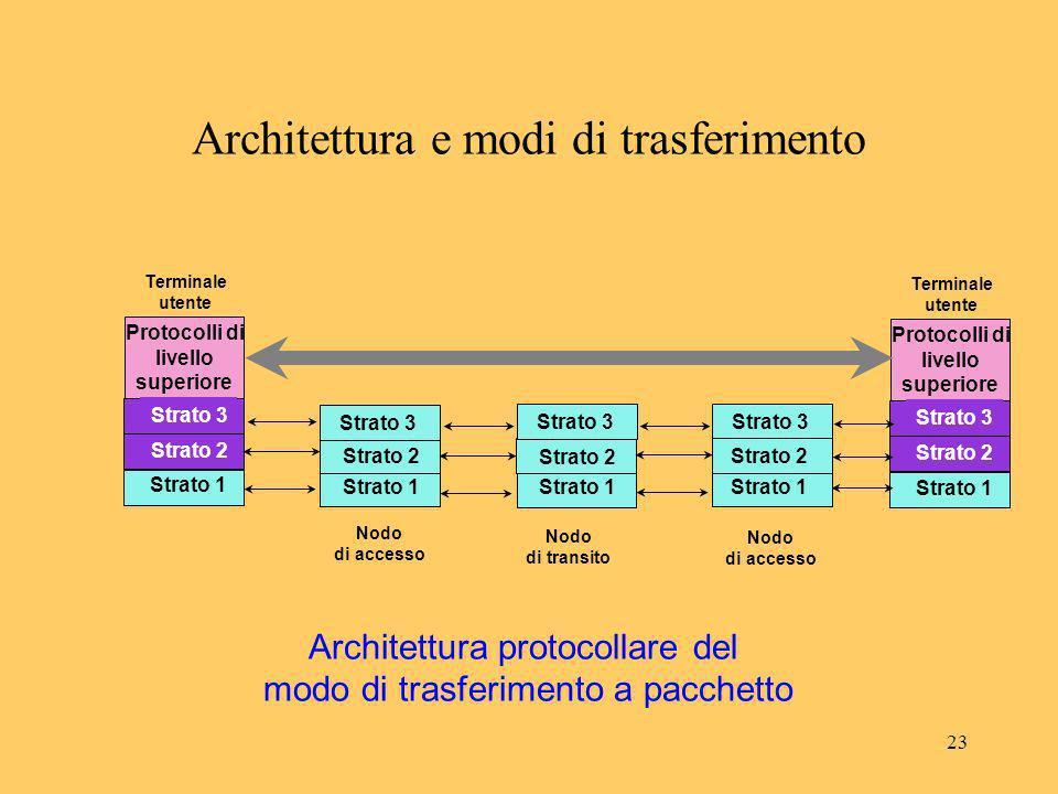 23 PHY Strato 2 Utente Terminale utente Protocolli di livello superiore Strato 1 Strato 3 PHY Strato 2 Utente Terminale utente Protocolli di livello s