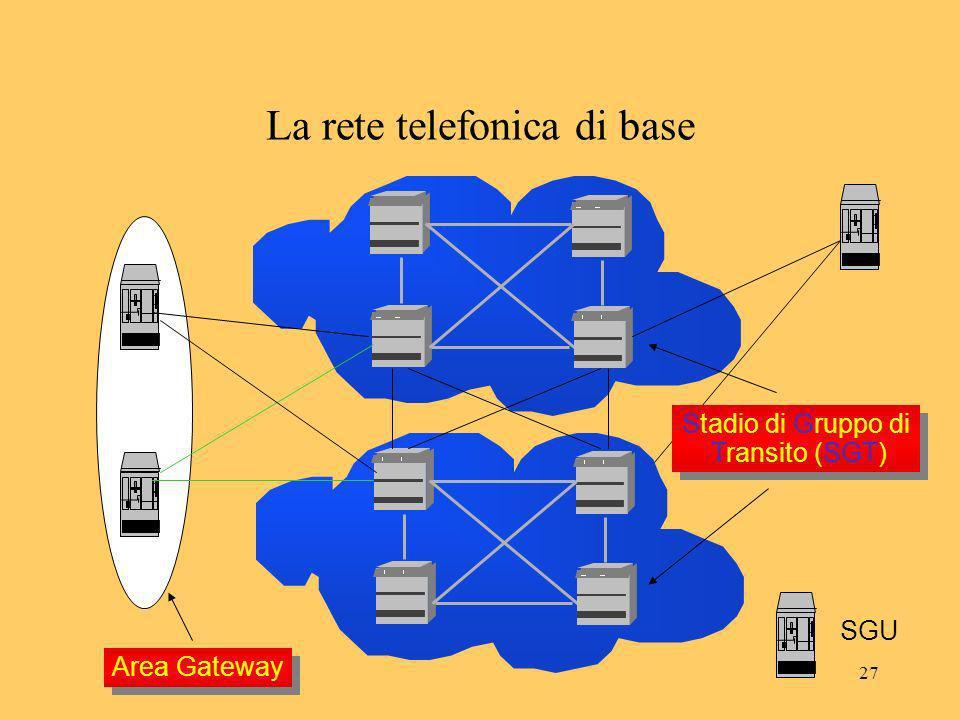 27 La rete telefonica di base Area Gateway SGU Stadio di Gruppo di Transito (SGT) Stadio di Gruppo di Transito (SGT)