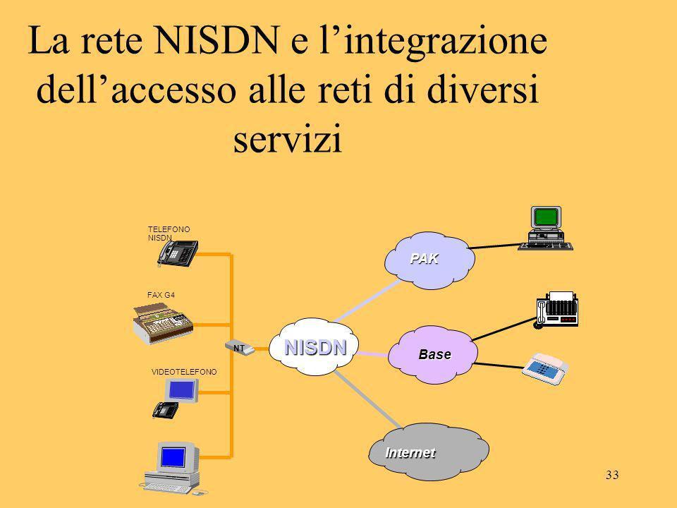 33 NISDN PAK Base Internet TELEFONO NISDN VIDEOTELEFONO NT FAX G4 La rete NISDN e lintegrazione dellaccesso alle reti di diversi servizi