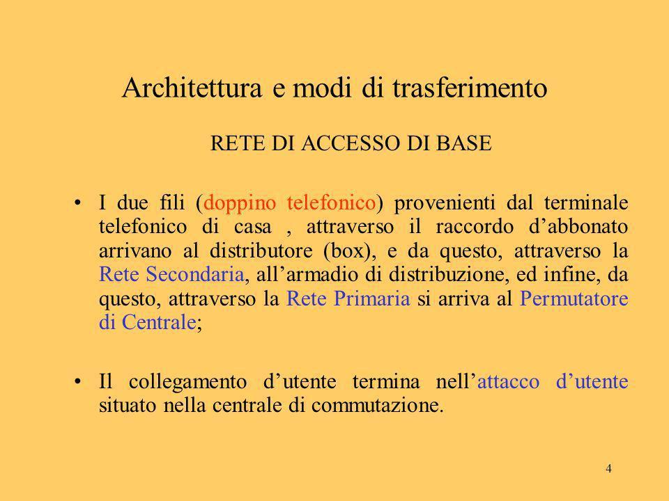 15 Architettura e modi di trasferimento MODI DI TRASFERIMENTO: Protocolli Architettura a strati (es.