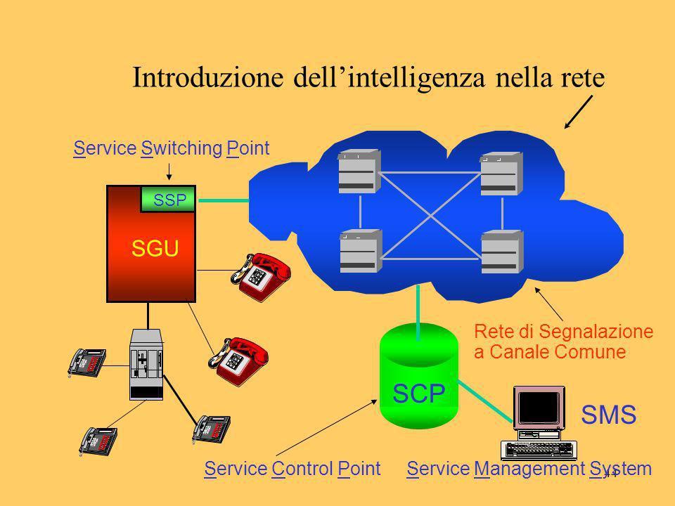 44 Introduzione dellintelligenza nella rete SCP Service Switching Point Rete di Segnalazione a Canale Comune Service Control PointService Management S