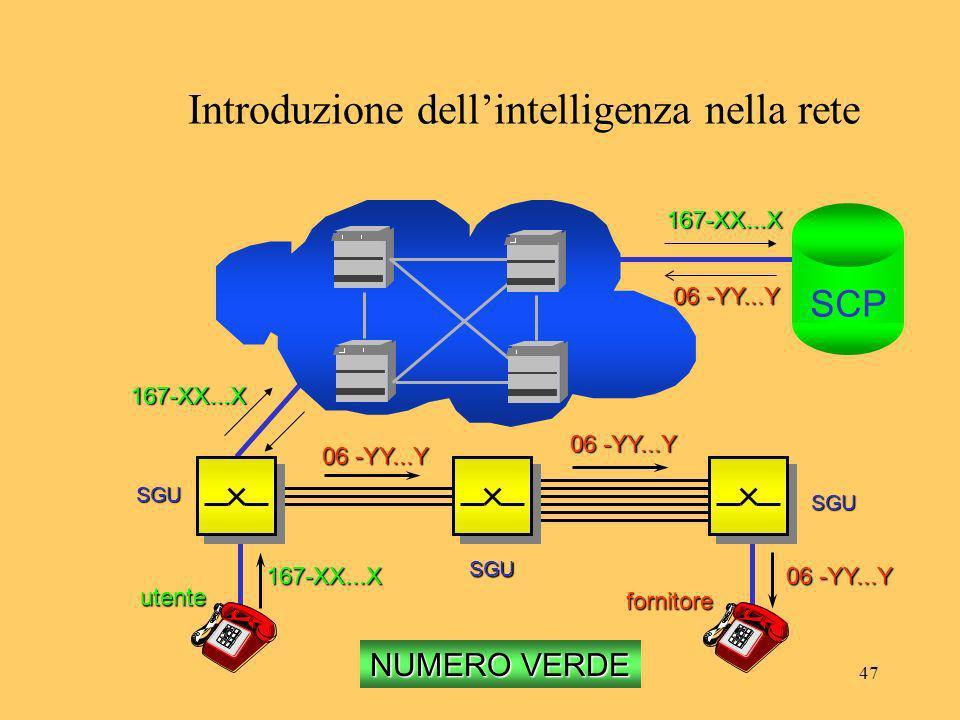 47 Introduzione dellintelligenza nella rete 167-XX...X 06 -YY...Y 167-XX...X utente fornitore SGU SGU SGU SCP 167-XX...X NUMERO VERDE