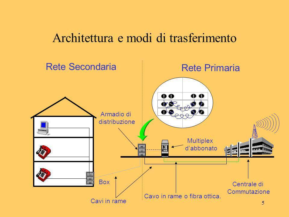 16 Architettura e modi di trasferimento C D A B MODI DI TRASFERIMENTO A CIRCUITO permette di stabilire un collegamento fisico dedicato tra due utenti; usato soprattutto nelle reti telefoniche.