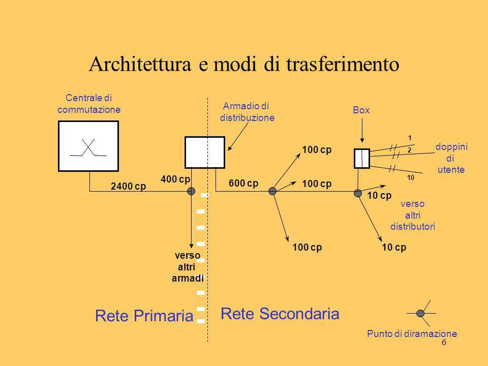 7 Architettura e modi di trasferimento RETE DI ACCESSO: TECNOLOGIE Collegamenti: –Cavi in rame (Rete Primaria e Secondaria); interrati o aerei (su palo) nella Rete Secondaria; sempre interrati nella Rete Primaria.