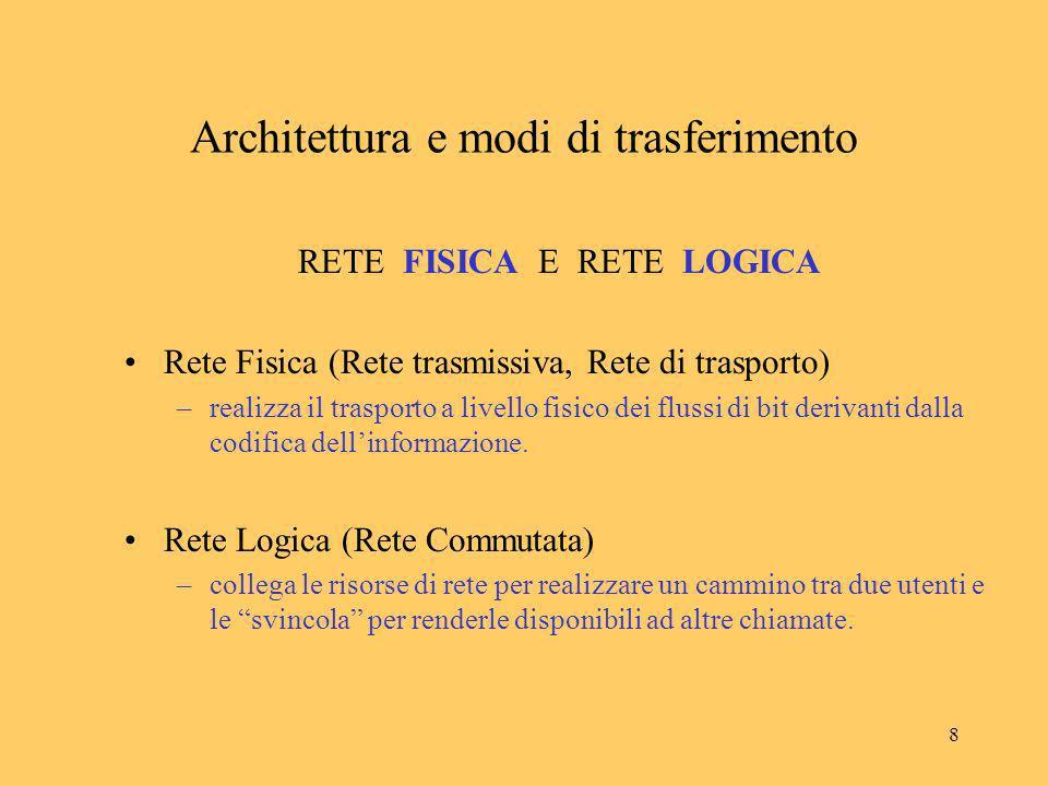 9 Collegamento Fisico Architettura e modi di trasferimento Collegamento Fisico cavo in rame cavo in fibra ottica collegamento radio (ponte radio, satellite) Canali trasmissivi