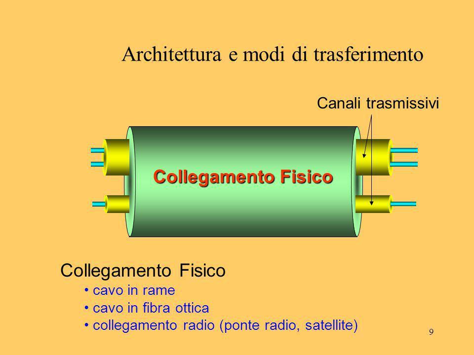 9 Collegamento Fisico Architettura e modi di trasferimento Collegamento Fisico cavo in rame cavo in fibra ottica collegamento radio (ponte radio, sate
