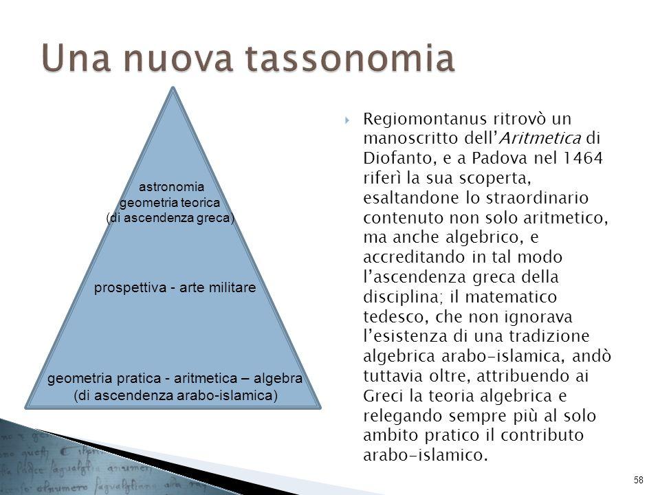 Regiomontanus ritrovò un manoscritto dellAritmetica di Diofanto, e a Padova nel 1464 riferì la sua scoperta, esaltandone lo straordinario contenuto no