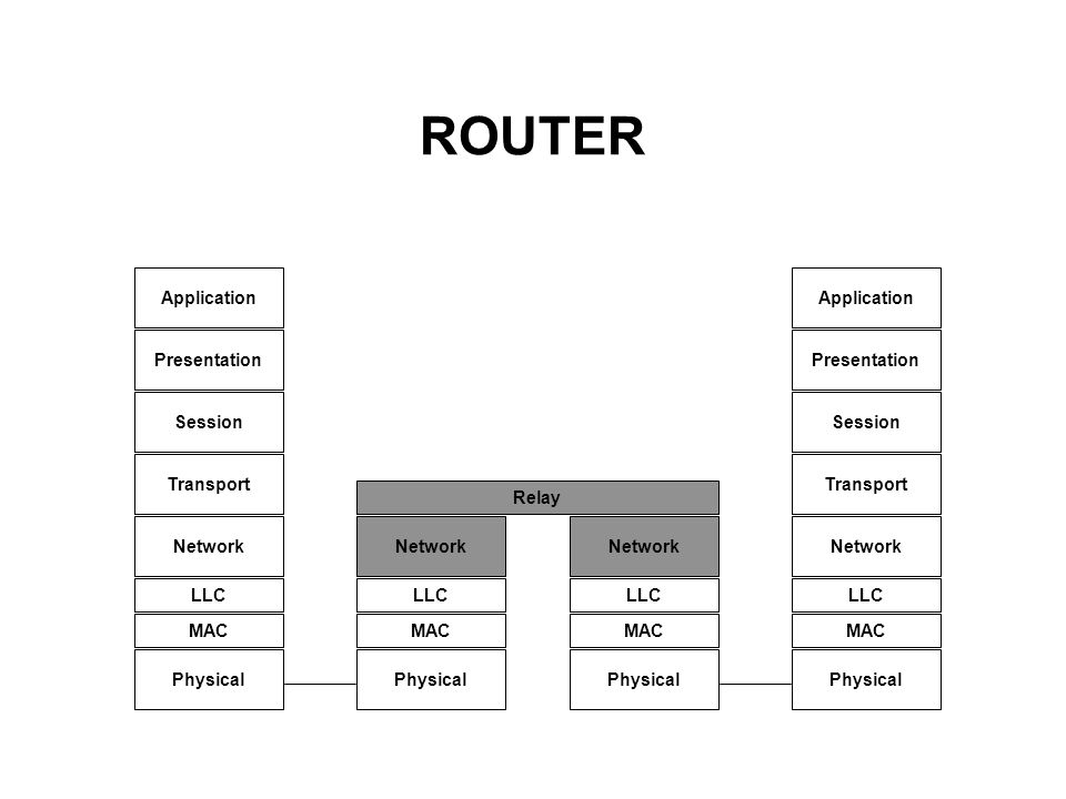 ROUTER Application Presentation Session Transport Network LLC Physical MAC Relay MAC Application Presentation Session Transport Network LLC Physical M