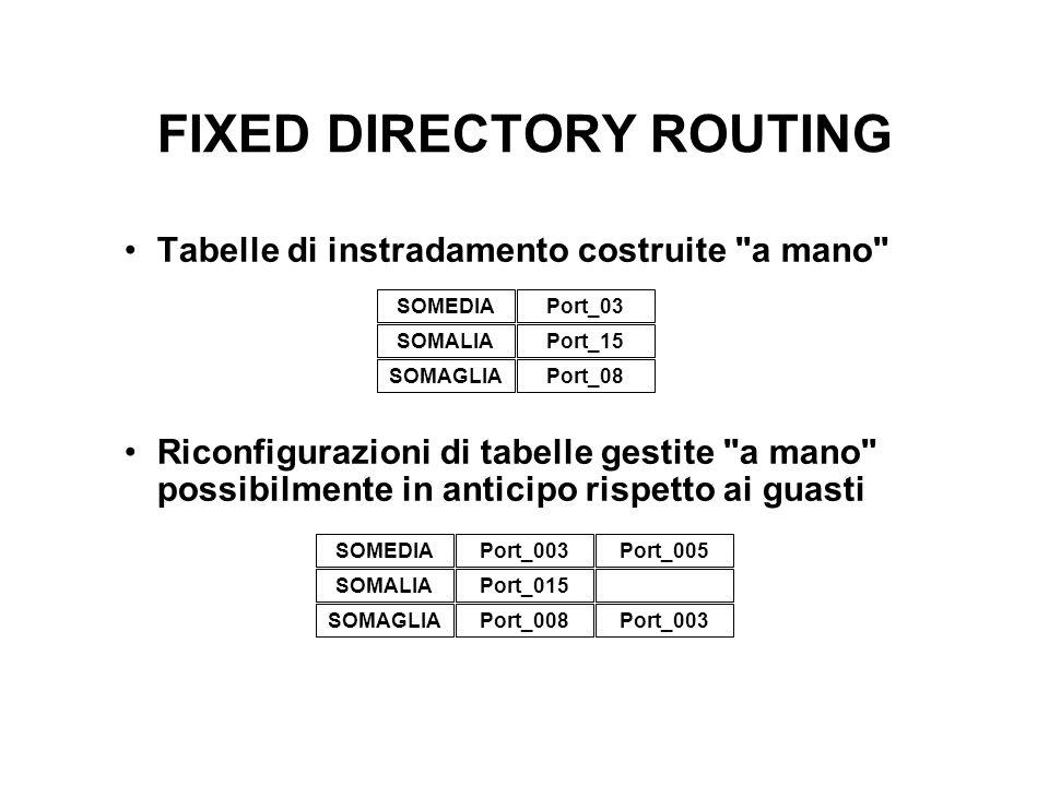 FIXED DIRECTORY ROUTING Tabelle di instradamento costruite