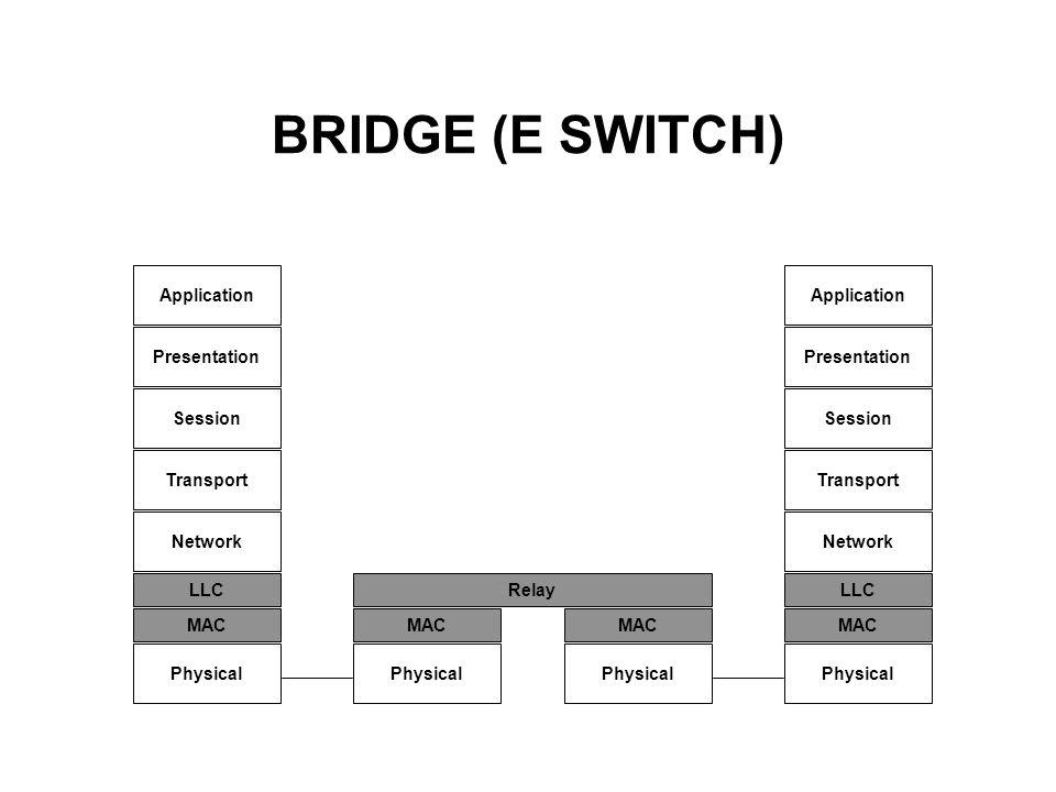BRIDGE (E SWITCH) Application Presentation Session Transport Network LLC Physical MAC Relay MAC Application Presentation Session Transport Network LLC