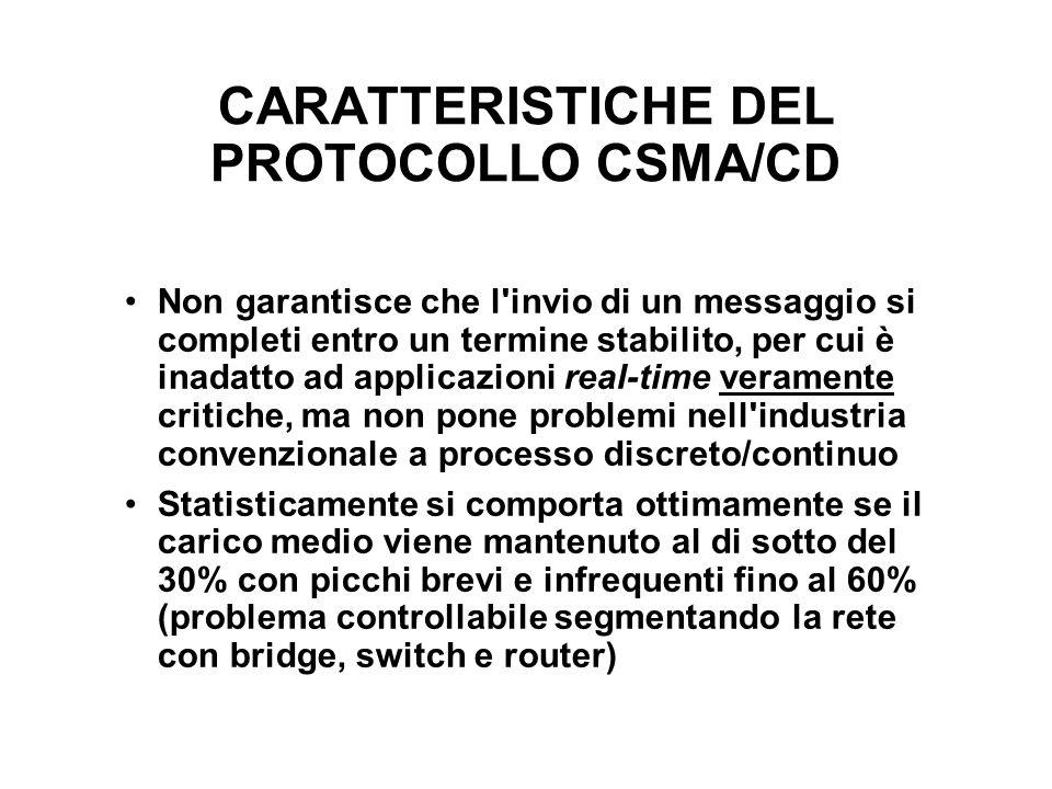 CARATTERISTICHE DEL PROTOCOLLO CSMA/CD Non garantisce che l'invio di un messaggio si completi entro un termine stabilito, per cui è inadatto ad applic