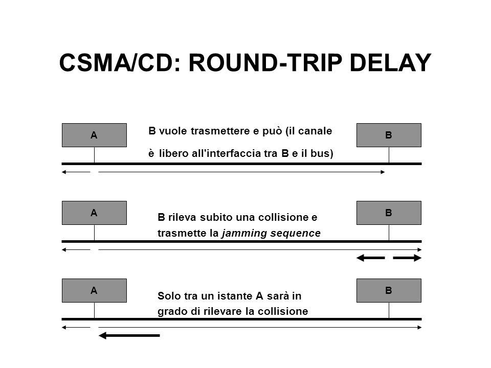 CSMA/CD: ROUND-TRIP DELAY B vuole trasmettere e può (il canale è libero all'interfaccia tra B e il bus) B rileva subito una collisione e trasmette la