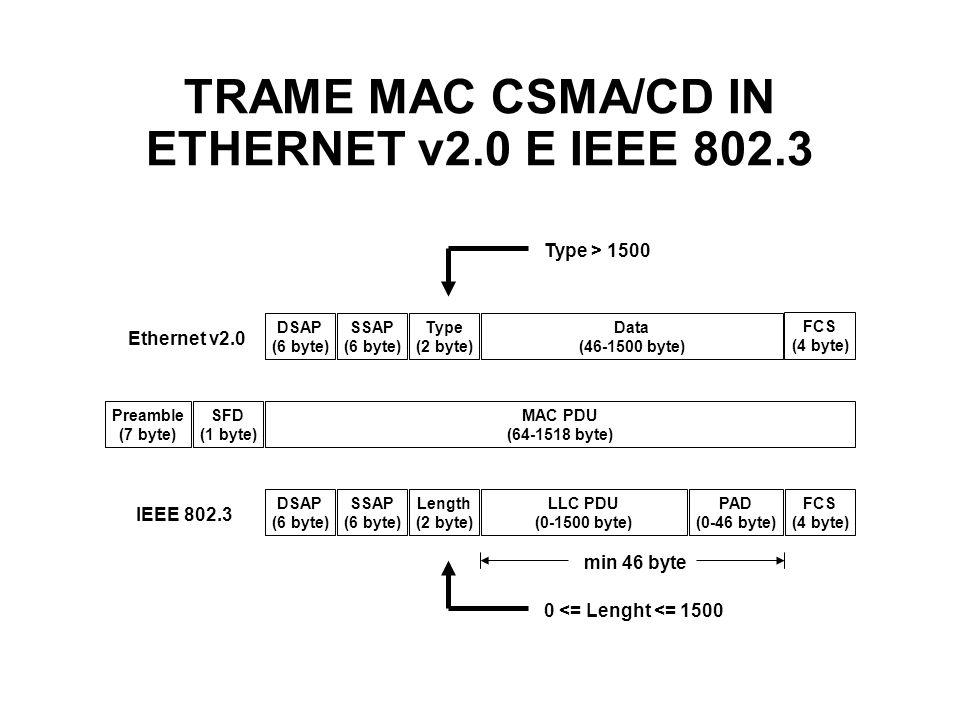 TRAME MAC CSMA/CD IN ETHERNET v2.0 E IEEE 802.3 Preamble (7 byte) Data (46-1500 byte) FCS (4 byte) MAC PDU (64-1518 byte) SSAP (6 byte) Type (2 byte)