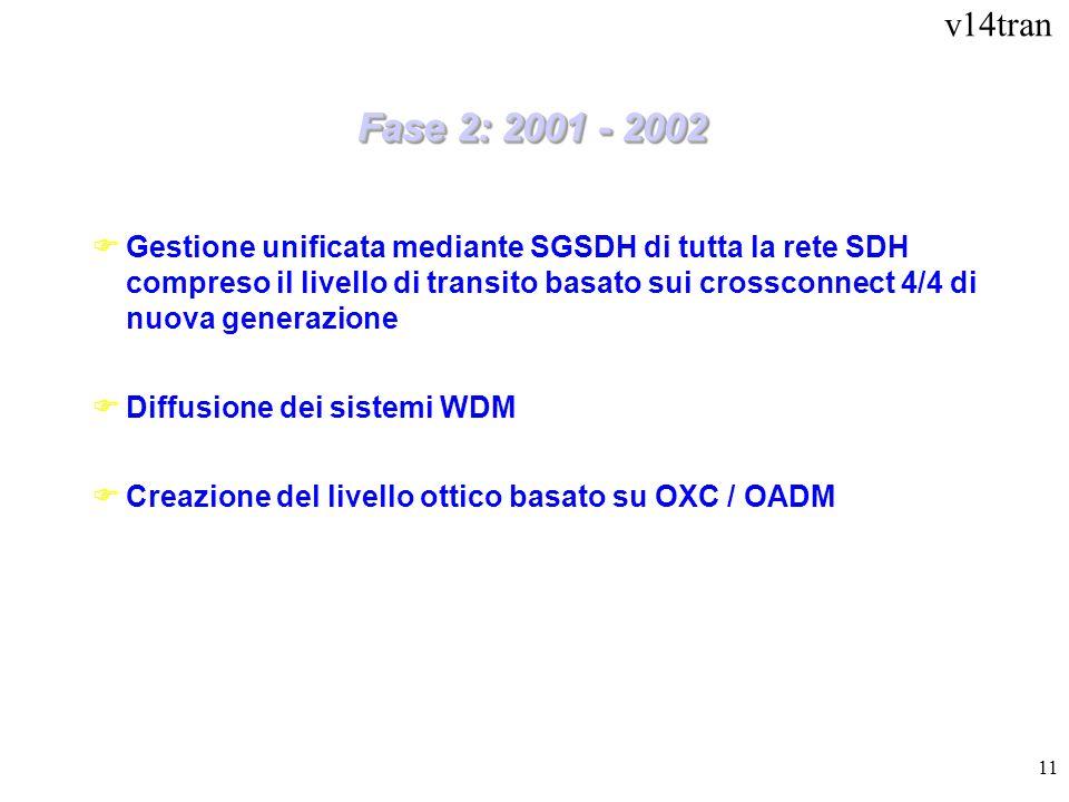 v14tran 11 Fase 2: 2001 - 2002 FGestione unificata mediante SGSDH di tutta la rete SDH compreso il livello di transito basato sui crossconnect 4/4 di