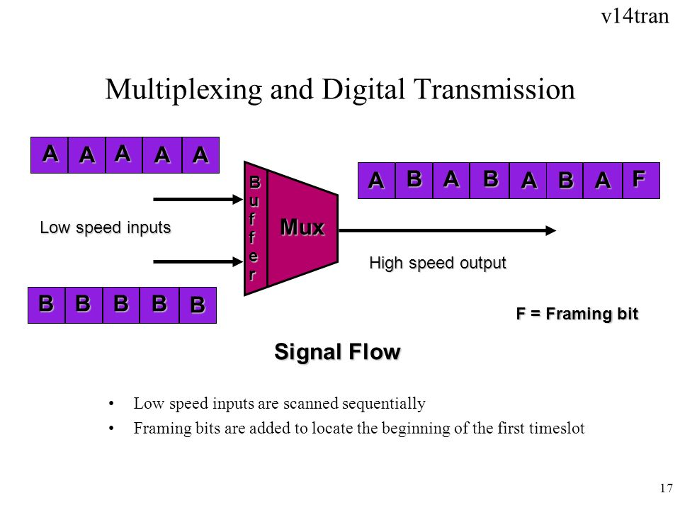 v14tran 17 Multiplexing and Digital Transmission Signal Flow A BBBB B A A AA Low speed inputs High speed output F AA A A Mux BB B F = Framing bit Low