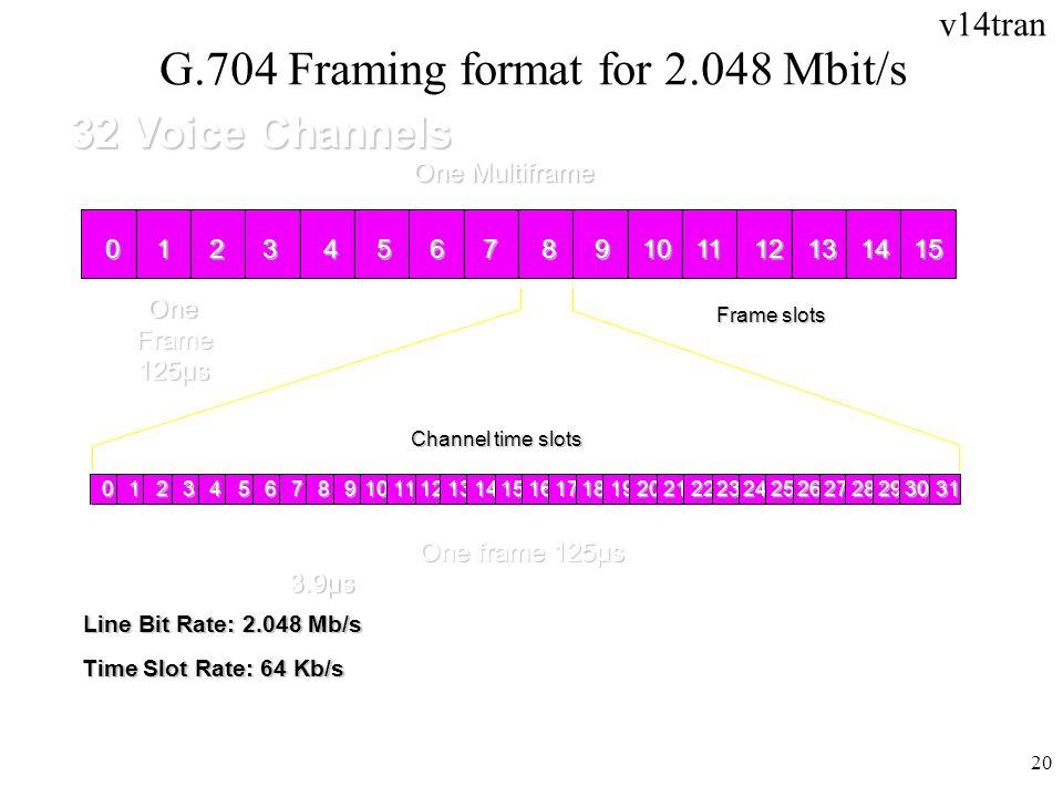 v14tran 20 G.704 Framing format for 2.048 Mbit/s 32 Voice Channels 0123456789101112131415 One Multiframe One Frame 125µs012345678910111213141516171819