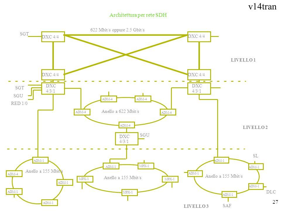 v14tran 27 Architettura per rete SDH SGT DXC 4/4 DXC 4/3/1 DXC 4/4 DXC 4/3/1 SGT SGU RED 1/0 622 Mbit/s oppure 2.5 Gbit/s ADM-4 DXC 4/3/1 SGU LIVELLO