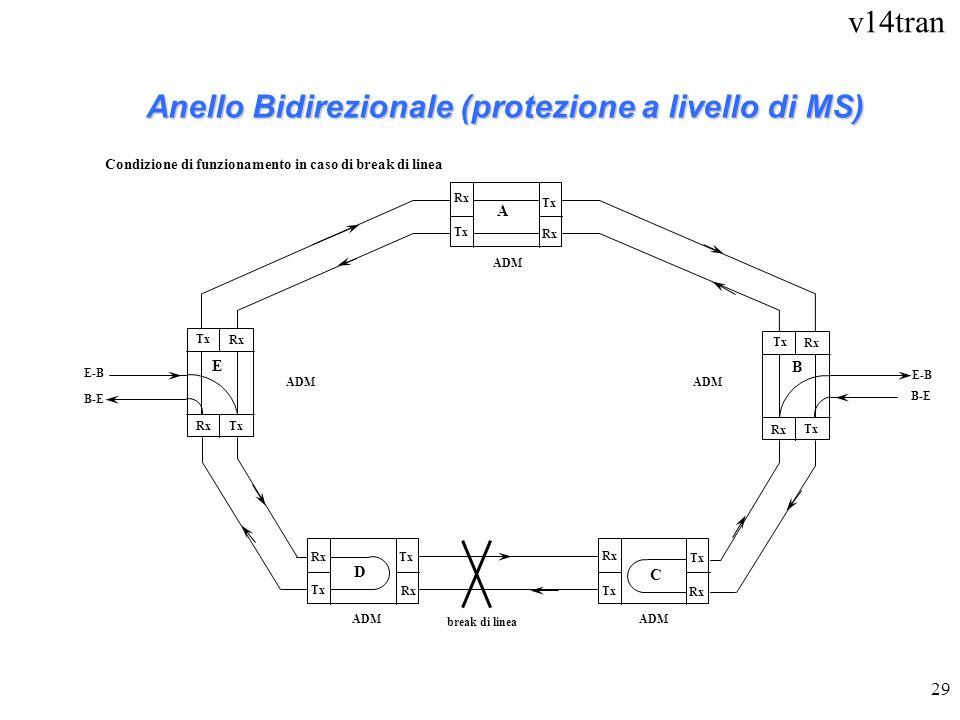 v14tran 29 Rx Tx Rx Tx ADM Anello Bidirezionale (protezione a livello di MS) ADM A B C D B-E E-B E B-E E-B Condizione di funzionamento in caso di brea