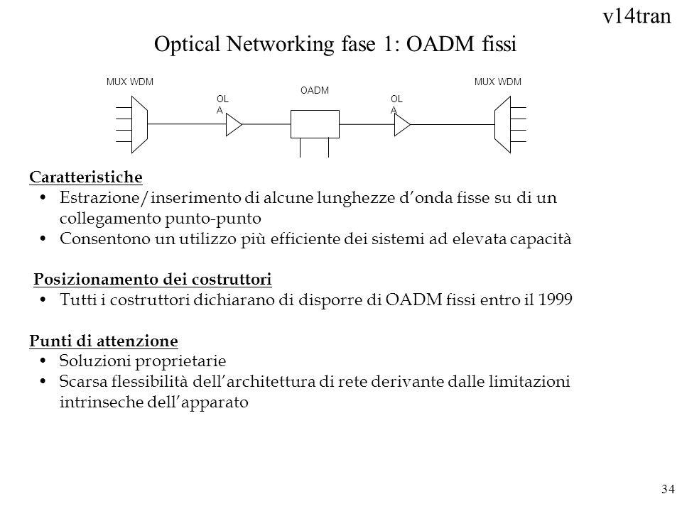 v14tran 34 MUX WDM OL A OADM Optical Networking fase 1: OADM fissi Caratteristiche Estrazione/inserimento di alcune lunghezze donda fisse su di un col