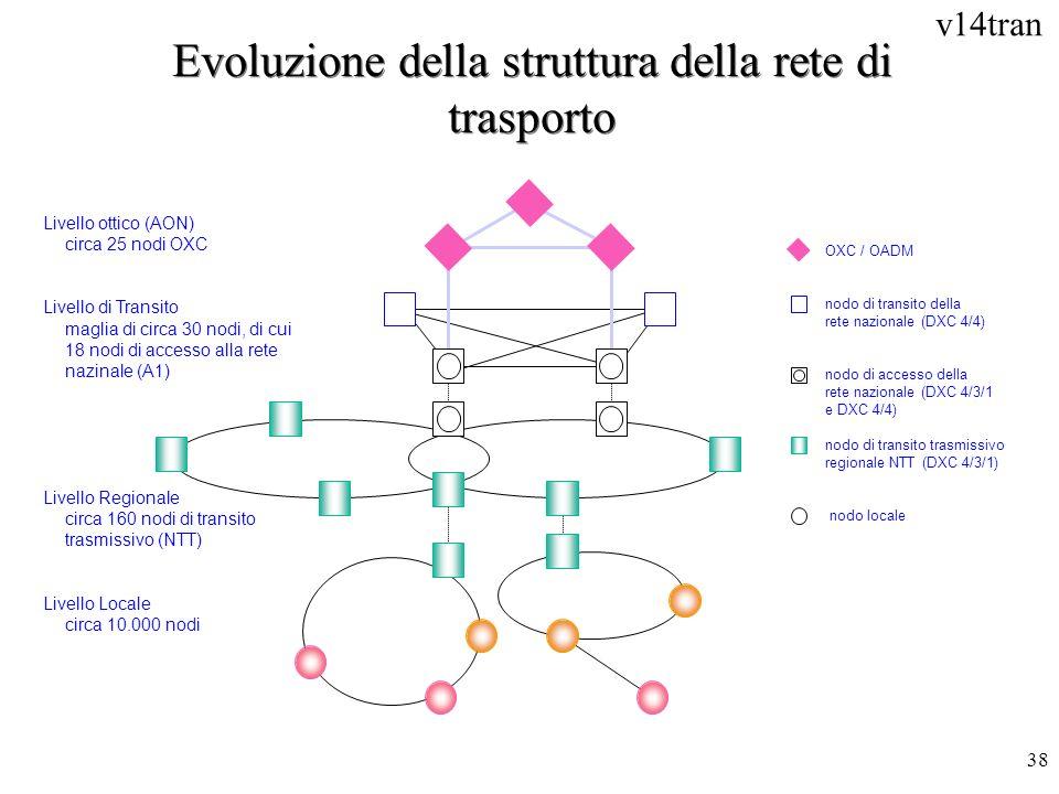 v14tran 38 Evoluzione della struttura della rete di trasporto Livello ottico (AON) circa 25 nodi OXC Livello di Transito maglia di circa 30 nodi, di c