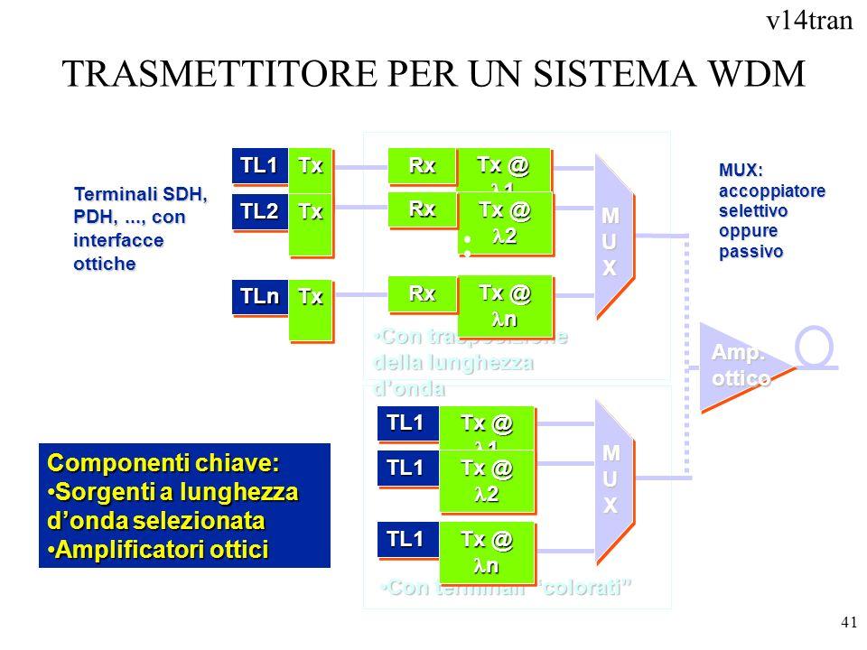 v14tran 41 TRASMETTITORE PER UN SISTEMA WDM Terminali SDH, PDH,..., con interfacce ottiche Con trasposizione della lunghezza dondaCon trasposizione de
