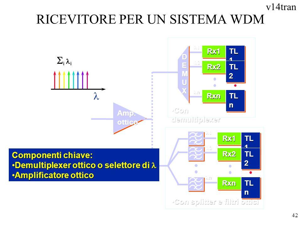 v14tran 42 RICEVITORE PER UN SISTEMA WDM DEMUXDEMUXDEMUXDEMUX i n Amp. ottico Con demultiplexerCon demultiplexer Con splitter e filtri otticiCon split