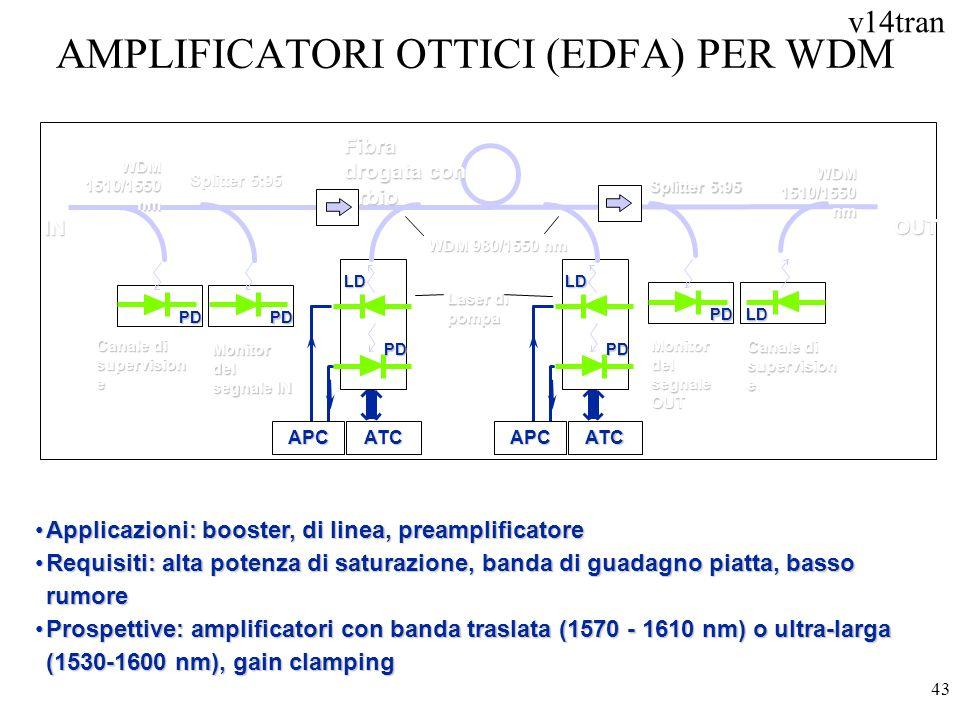 v14tran 43 AMPLIFICATORI OTTICI (EDFA) PER WDM Applicazioni: booster, di linea, preamplificatoreApplicazioni: booster, di linea, preamplificatore Requ