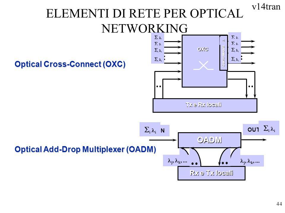 v14tran 44 ELEMENTI DI RETE PER OPTICAL NETWORKING Optical Cross-Connect (OXC) Optical Add-Drop Multiplexer (OADM) OADM IN OUT i j, k,... Rx e Tx loca