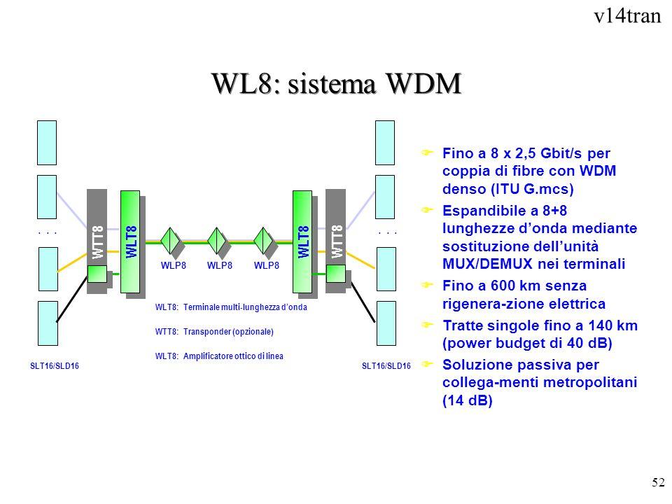 v14tran 52 WL8: sistema WDM SLT16/SLD16... WLT8:Terminale multi-lunghezza donda... WTT8:Transponder (opzionale) WLT8 WTT8 WLP8 WLT8:Amplificatore otti