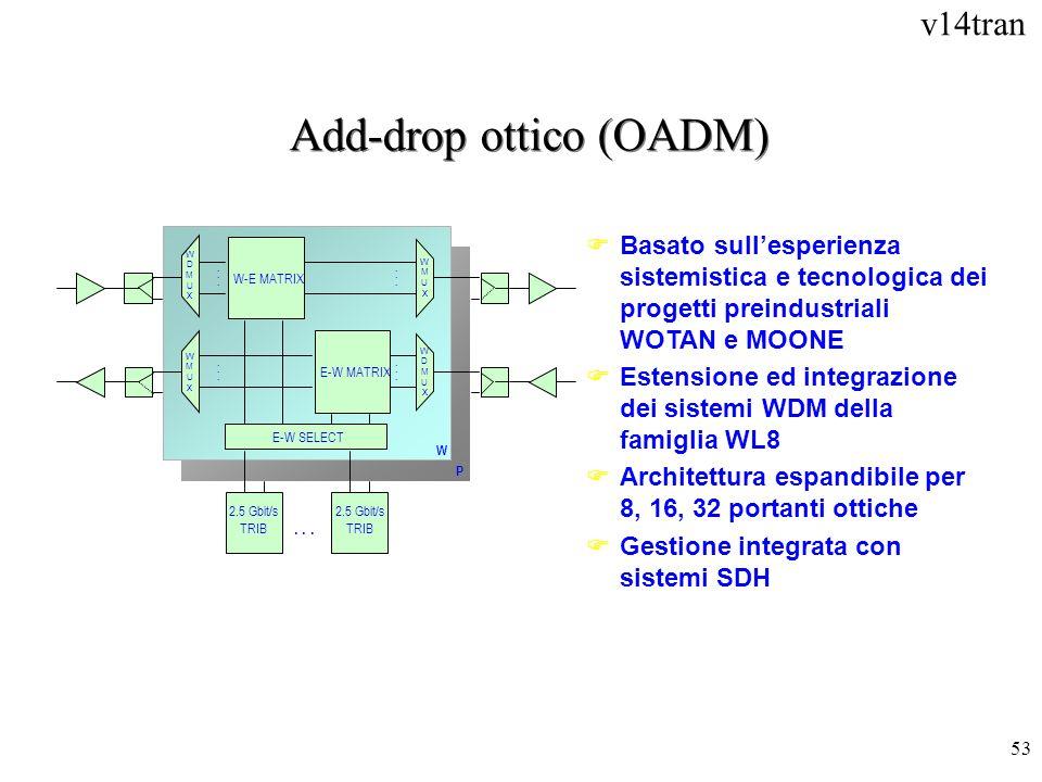 v14tran 53 Add-drop ottico (OADM)............ WMUXWMUX...... WDMUXWDMUX...... W P E-W SELECT 2.5 Gbit/s TRIB... FBasato sullesperienza sistemistica e