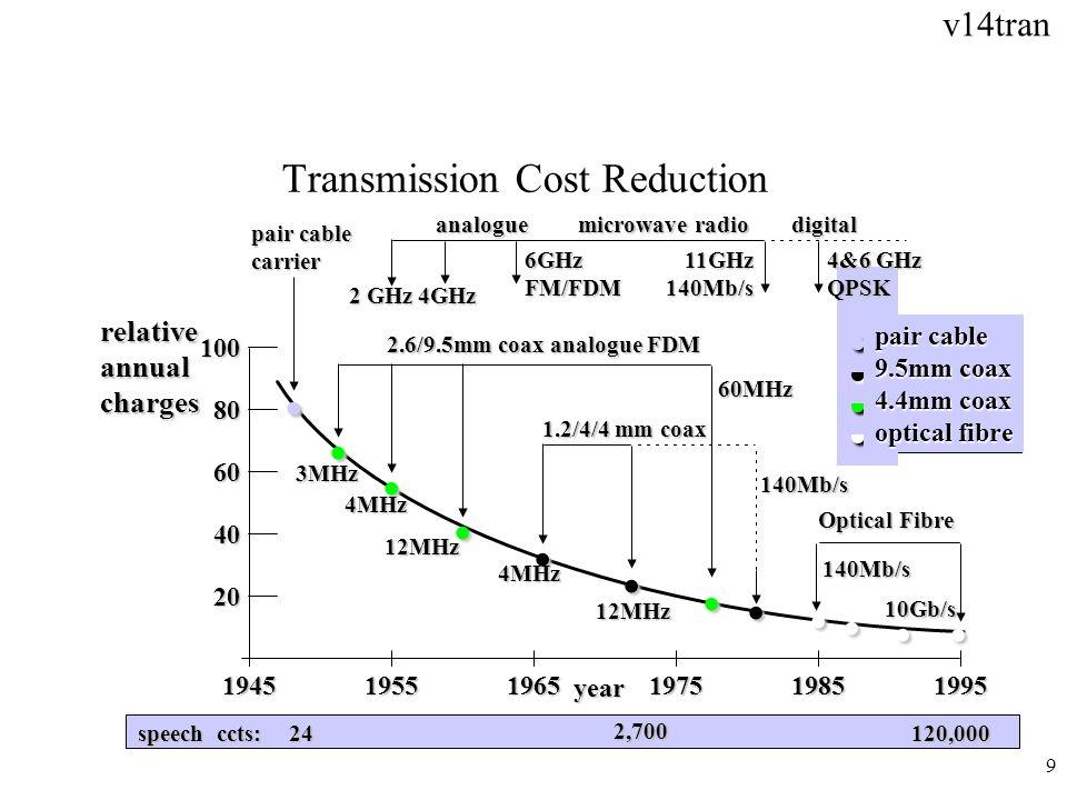 v14tran 10 Fase 1: 1999 - 2000 FPotenziamento della rete SDH nei livelli regionale e locale SDH (fibra e ponte radio) FIntroduzione dei nuovi DXC4/4 di alta capacità (SXD) in coesistenza con gli attuali RED 4/4 sotto la gestione di rete SGF; riduzione del numero dei nodi fino alla completa radiazione dei RED4/4 FIntroduzione dei sistemi WDM