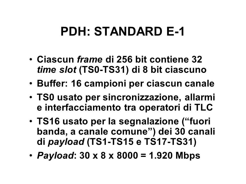 PDH: STANDARD E-1 Ciascun frame di 256 bit contiene 32 time slot (TS0-TS31) di 8 bit ciascuno Buffer: 16 campioni per ciascun canale TS0 usato per sincronizzazione, allarmi e interfacciamento tra operatori di TLC TS16 usato per la segnalazione (fuori banda, a canale comune) dei 30 canali di payload (TS1-TS15 e TS17-TS31) Payload: 30 x 8 x 8000 = 1.920 Mbps