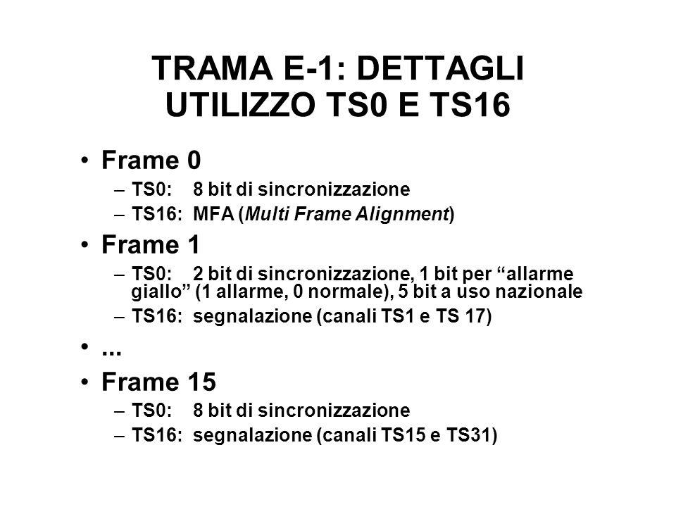TRAMA E-1: DETTAGLI UTILIZZO TS0 E TS16 Frame 0 –TS0: 8 bit di sincronizzazione –TS16: MFA (Multi Frame Alignment) Frame 1 –TS0: 2 bit di sincronizzazione, 1 bit per allarme giallo (1 allarme, 0 normale), 5 bit a uso nazionale –TS16: segnalazione (canali TS1 e TS 17)...